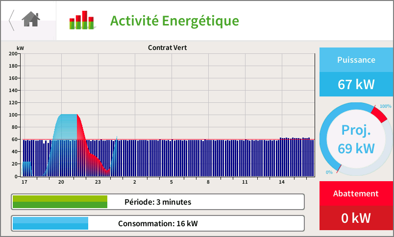 terawatt, optimiseur energie electrique, economie energie, RSW, optimiseur energie, optimiseur, optimeasy